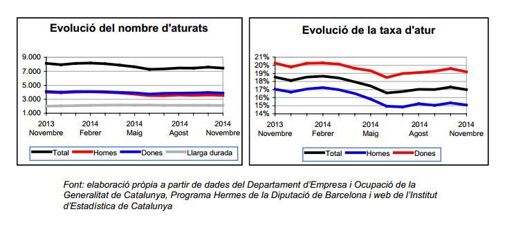 Gràfics de l'evolució del nombre d'aturats i de la taxa d'atur registrat durant l'últim any // Ajuntament de Sant Boi
