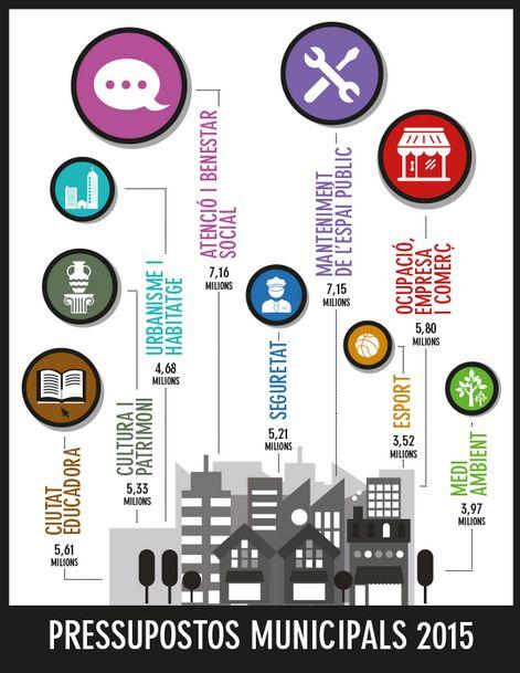 Infografia realitzada per l'Ajuntament per explicar visualment els pressupostos per 2015. // Ajuntament de Sant Boi