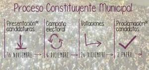 Gráfico de Podemos que muestra el proceso constituyente de cara a les elecciones municipales del mes de Mayo.