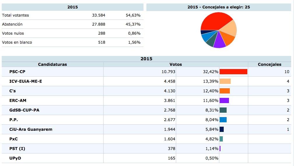 Resultats de les eleccions municipals 2015 a Sant Boi // Ministerio del Interior