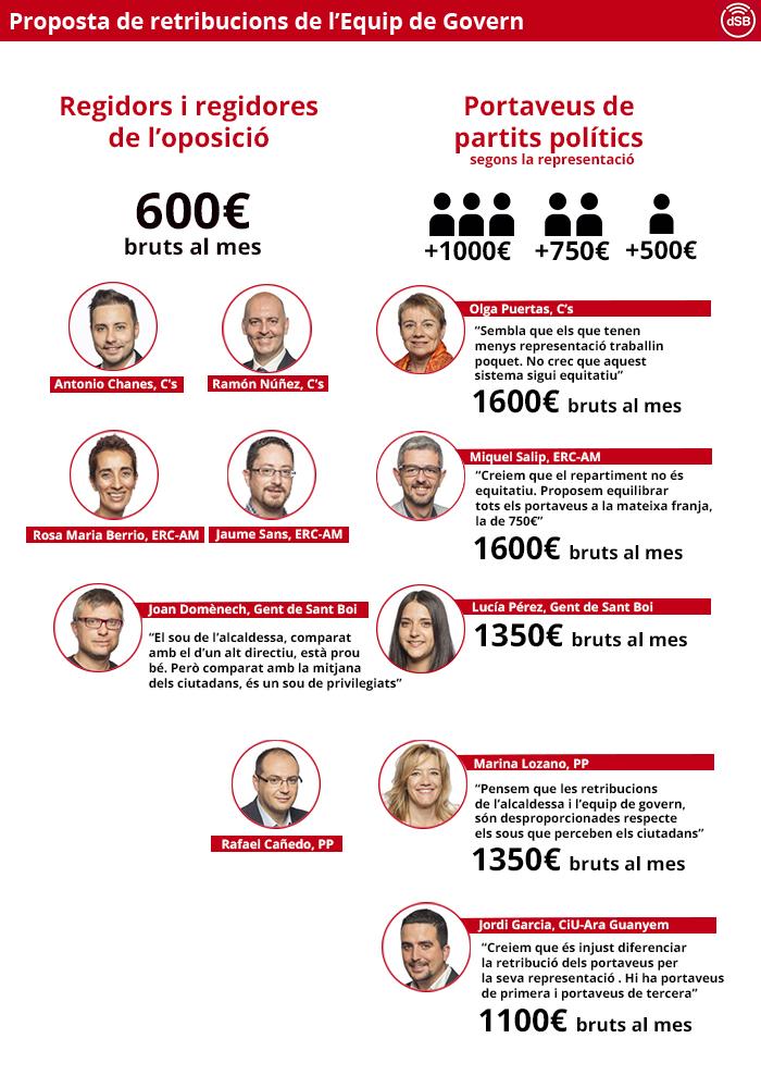 Infografia amb les retribucions i el posicionament al ple respecte dels partits de l'oposició // Maria Rubio