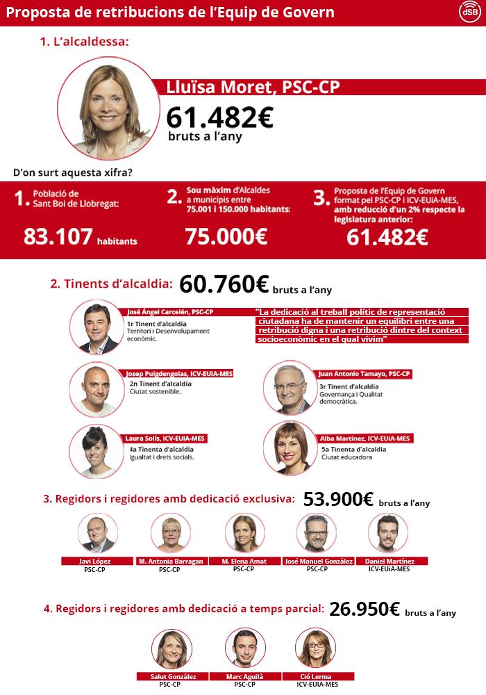 Infografia amb les retribucions de l'equip de govern aprovades al ple municipal // Maria Rubio