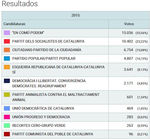 Resultat complet de les eleccions generals a Sant Boi // Ministeri d'Interior