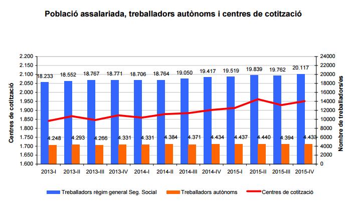 Gràfic d'assalariats, autònoms i centres de cotització // Observatori de Sant Boi