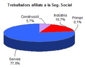 Distribució de treballadors afiliats a la Seguretat Social per sectors // Observatori de Sant Boi