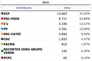 Resultats definitius de les eleccions al Congrés // © Ministerio del Interior. Subsecretaría. Dirección General de Política Interior 2016