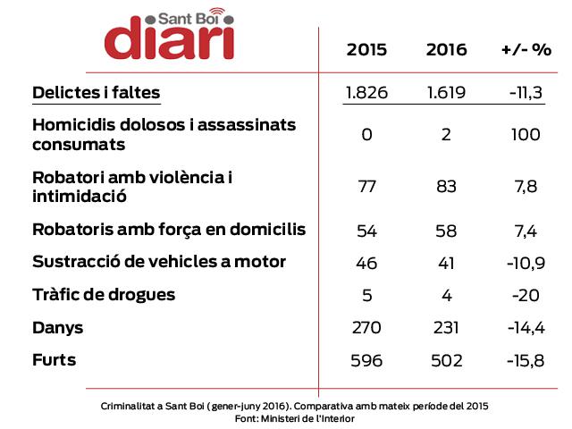Dades de criminalitat a Sant Boi durant el primer semestre de l'any // Marc Pidelaserra